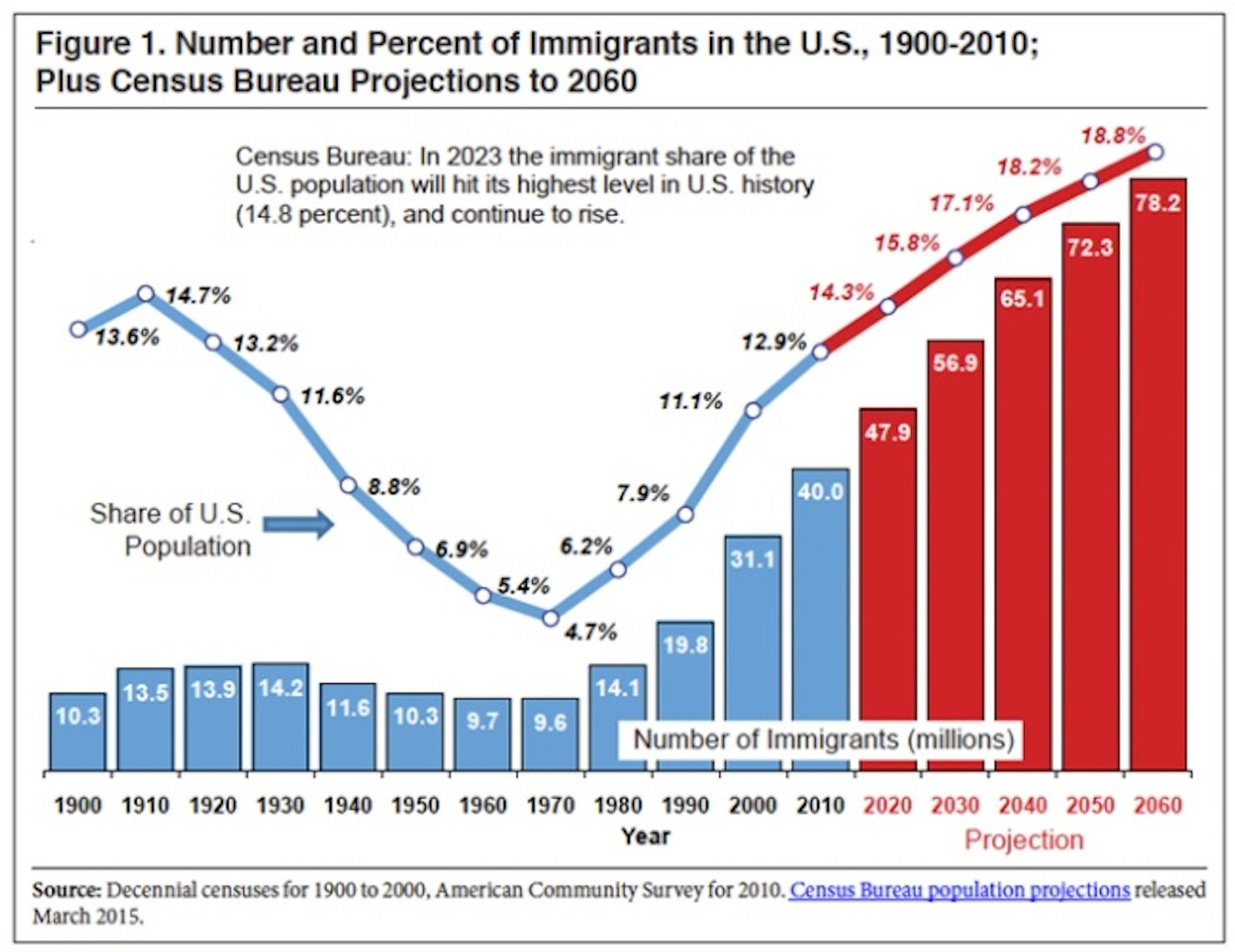 immigration population and immigrants Facts on us immigrants, 2016 statistical portrait of the foreign-born population in the united states by jynnah radford and abby budiman key charts.