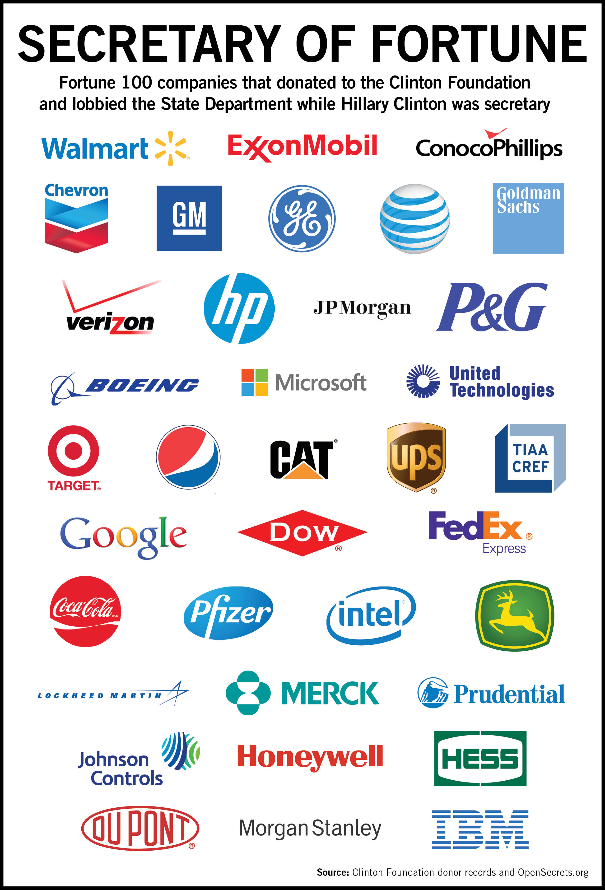 Most firms that gave t...