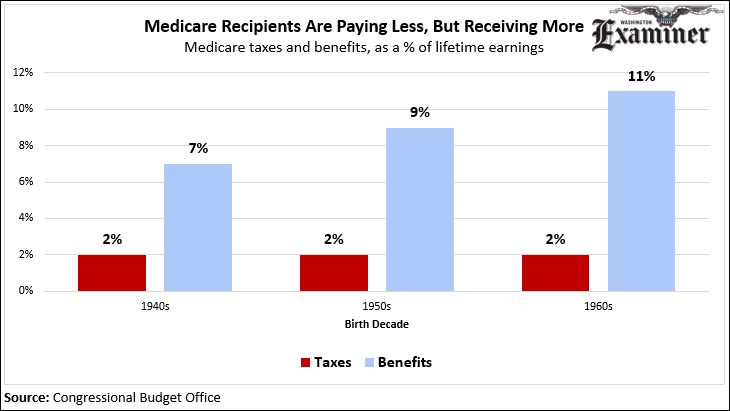 Medicare and medicaids 50th anniversary in 8 graphs the aging population means that people are eligible for more benefits even though they paid about the same in taxes as someone who doesnt live as long ccuart Images