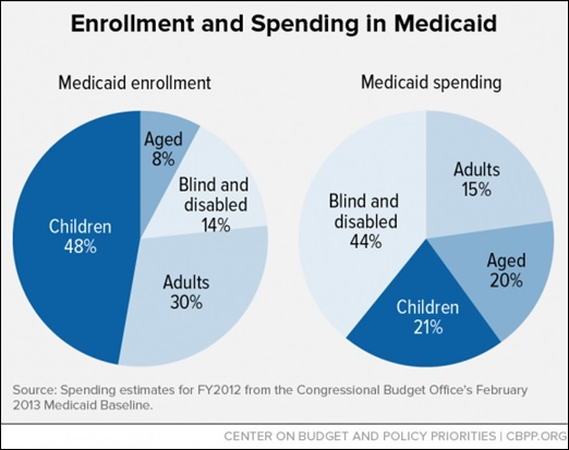 Medicare and medicaids 50th anniversary in 8 graphs ccuart Images