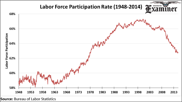 Low labor force participation rate continues to plague the ...
