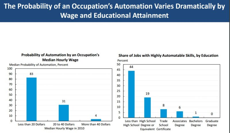 Robots could threaten the jobs of some USA workers