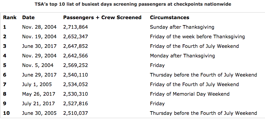 TSA Likely To See Record Airport Screenings During Thanksgiving Week - The 10 busiest us airports at thanksgiving