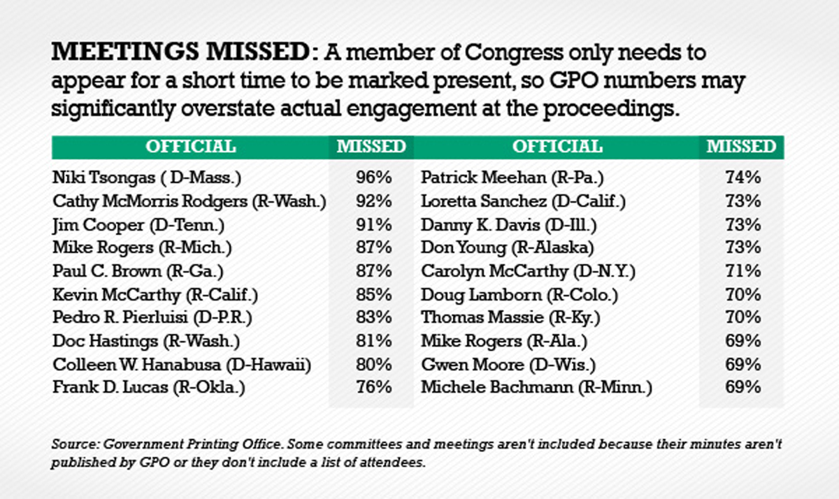 many house members miss more than two-thirds of their committee