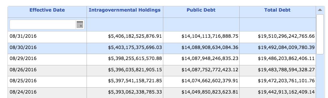 National Debt Hits $19.5 Trillion