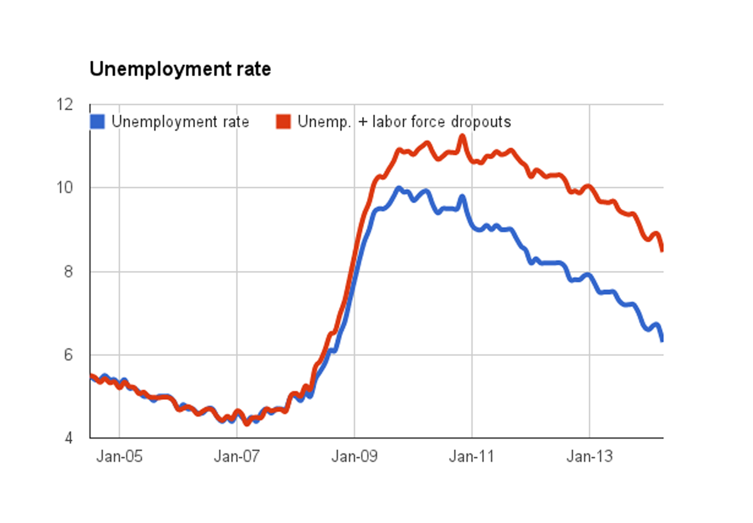 us unemployment research paper