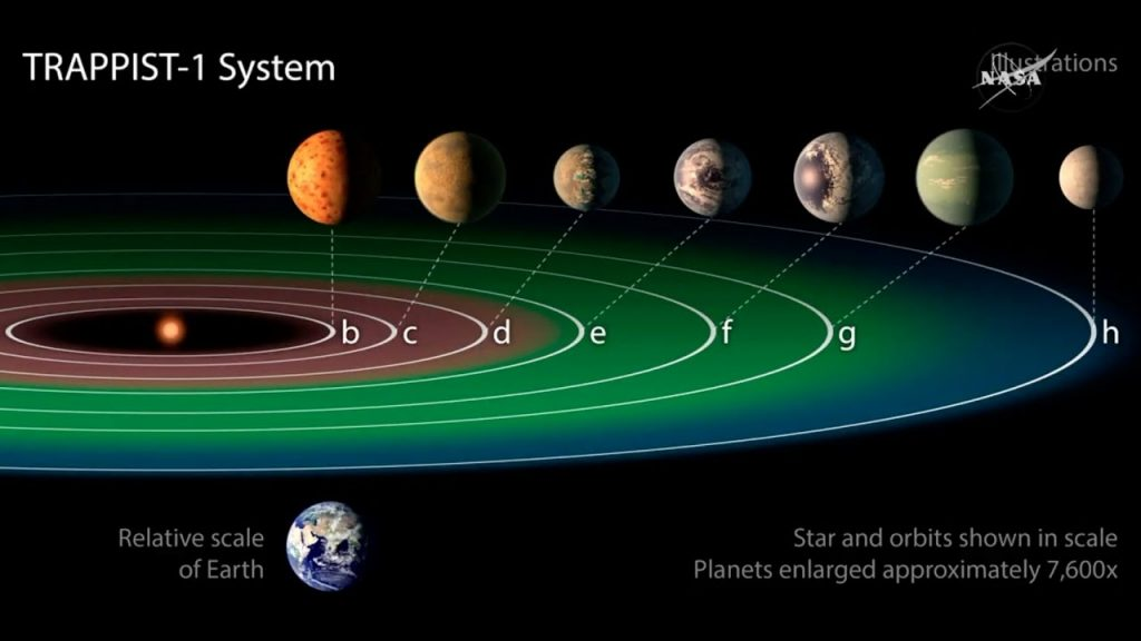 How NASA Found 7 New Earth Like Planets In a Solar System 40 Light Years Away