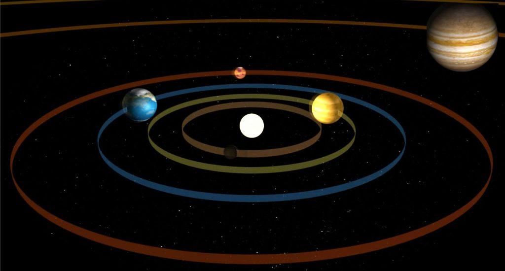 Solar System Orbit Video