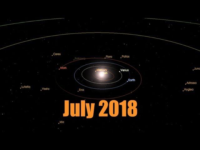 Rare event to occur in Solar System July 19, 2018 – Several days..
