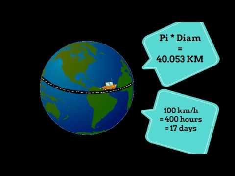 Solar System Distances – Astronomy Lesson 1