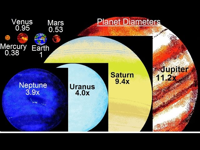 Astronomy – Ch. 7: The Solar Sys – Comparative Planetology (5 of 33) Planet Diameters***