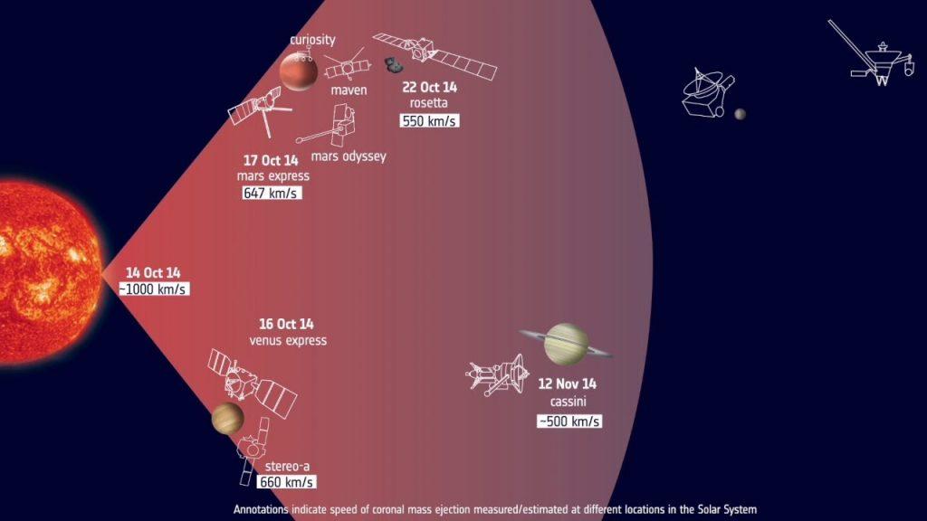 Tracking a solar eruption through the Solar System