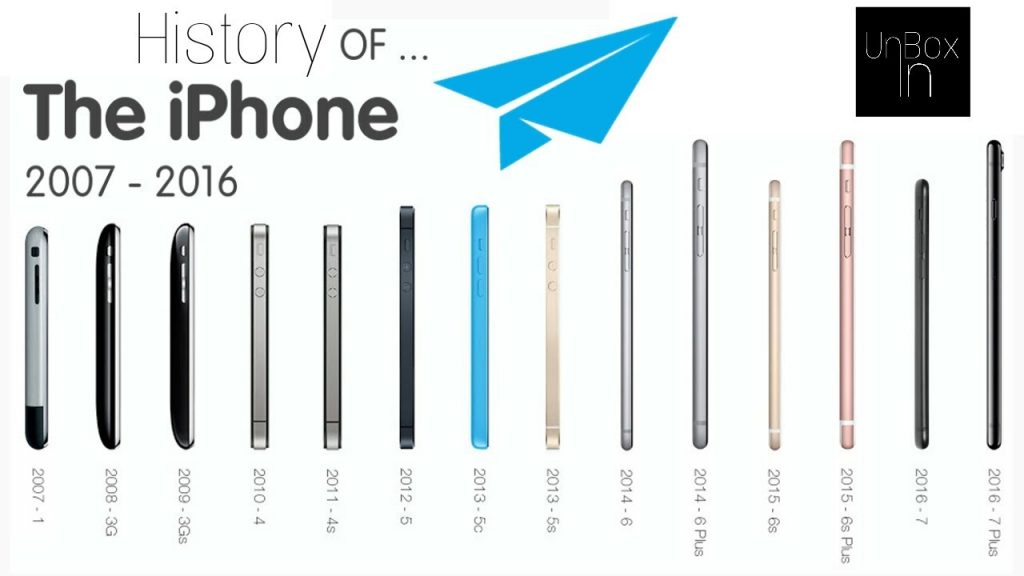 History of The iphone 2007 – 2017 | evolution of iphone models | Unbox In