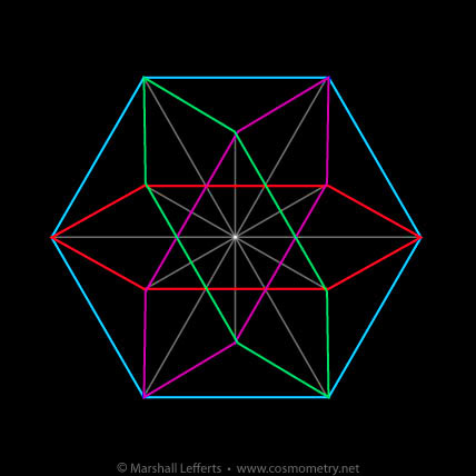Vector Equilibrium Isotropic Vector Matrix Cosmometry