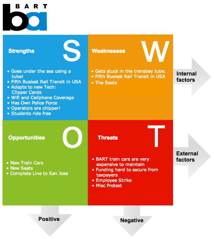 An example of a SWOT analysis for Bay Area Rapid Transit (BART).