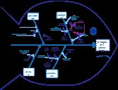 Fishbone / Ishikawa Diagram Examples | Fishbone / Ishikawa Diagram ...