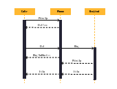 create sequence diagrams online   sequence diagram toolmake a phone call   sequence diagram template