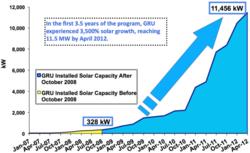 Gainesville_solar_capacity