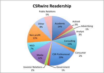 csrwire readership