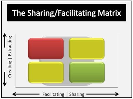 sharing matrix