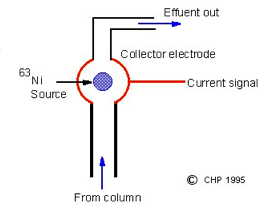 James Lovelock's Electron Capture Detector