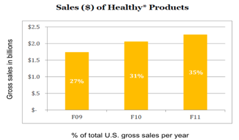 Campbell Soup's sales of healthy products in 2011