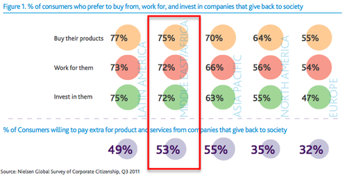 Results from 2011 Nielson Report on Socially Conscious Consumers