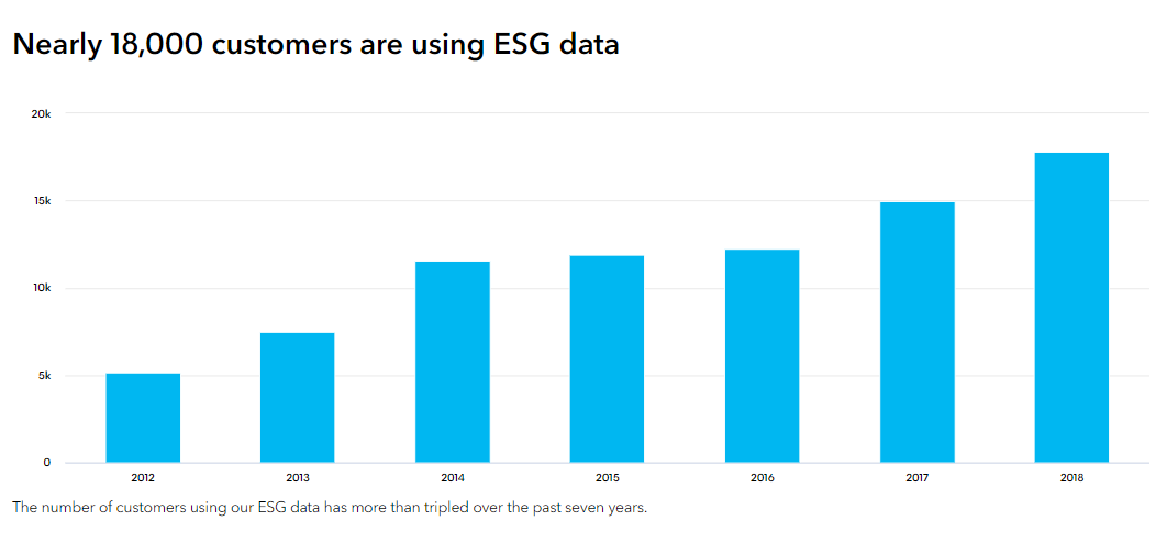 Bloomberg ESG data 2019