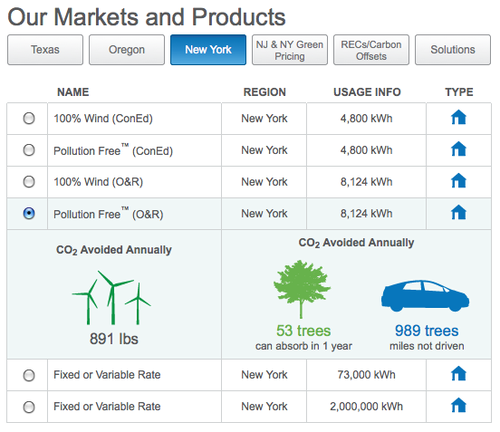 Green Mountain Energy products and markets
