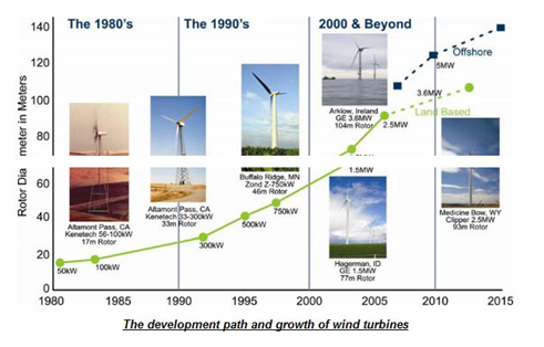 wind power evolution
