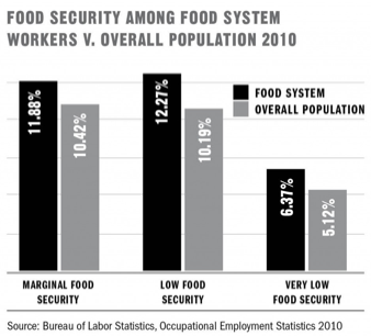 Food security among food system workers