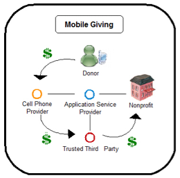 Mobile Giving