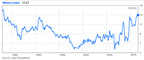 In 2011, the US Misery Index reached its highest level since 1983.