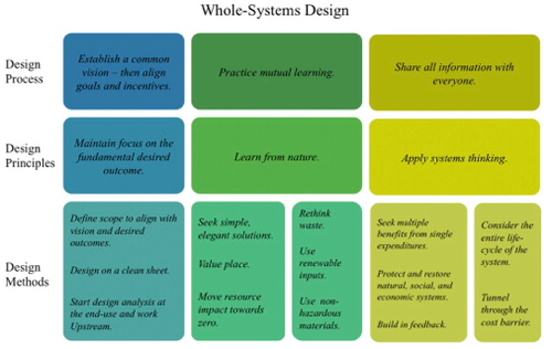 Whole Systems Design