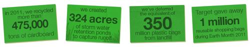 Environmental Sustainability at Target