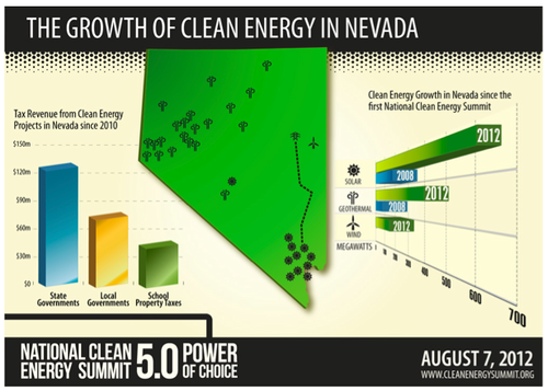 The Growth of Clean Energy in Nevada