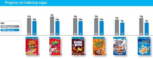 Sugar in General mills cereal