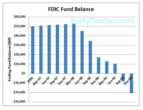 FDIC Fund Balance