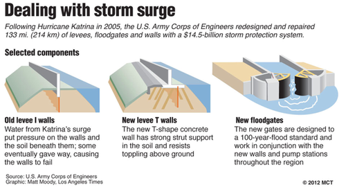 Dealing with Storm surge: US Army Corps of Engineers