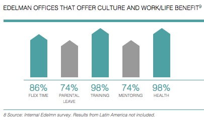 Edelman Offices That Offer Culture and Work/Life Benefit