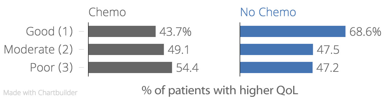 Adapted from: Prigerson HG, Bao Y, Shah MA, et al. Chemotherapy use, performance status, and quality of life at the end of life [published online July 23, 2015]. JAMA Oncol.