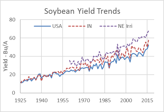 SB yield rends