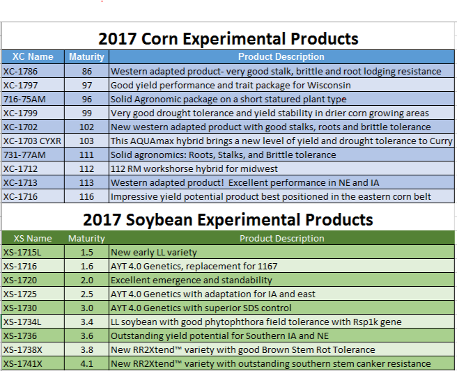 2017 Experimental Products