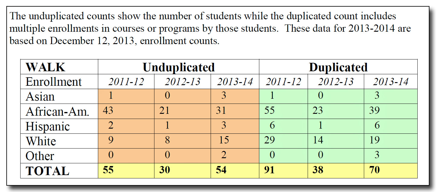 Charlottesville City Schools WALK enrollment data - Includes students fully  enrolled in program. Credit: Charlottesville City School Board presentation  on ...
