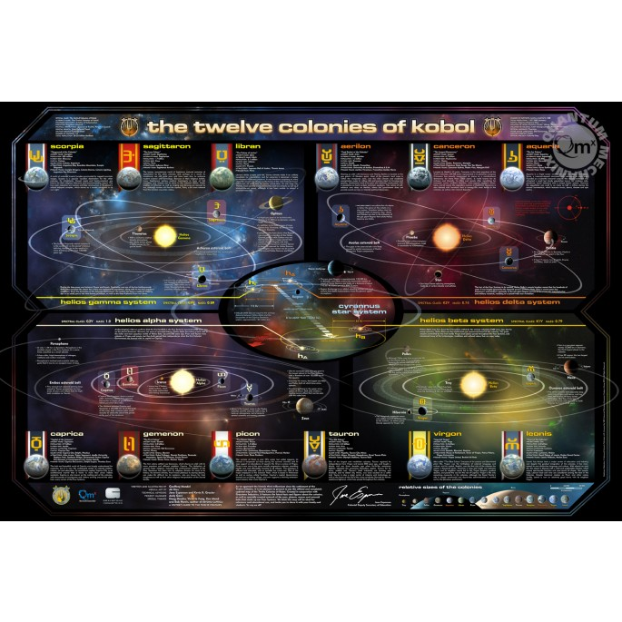 Battlestar Galactica Map of the 12 Colonies Poster