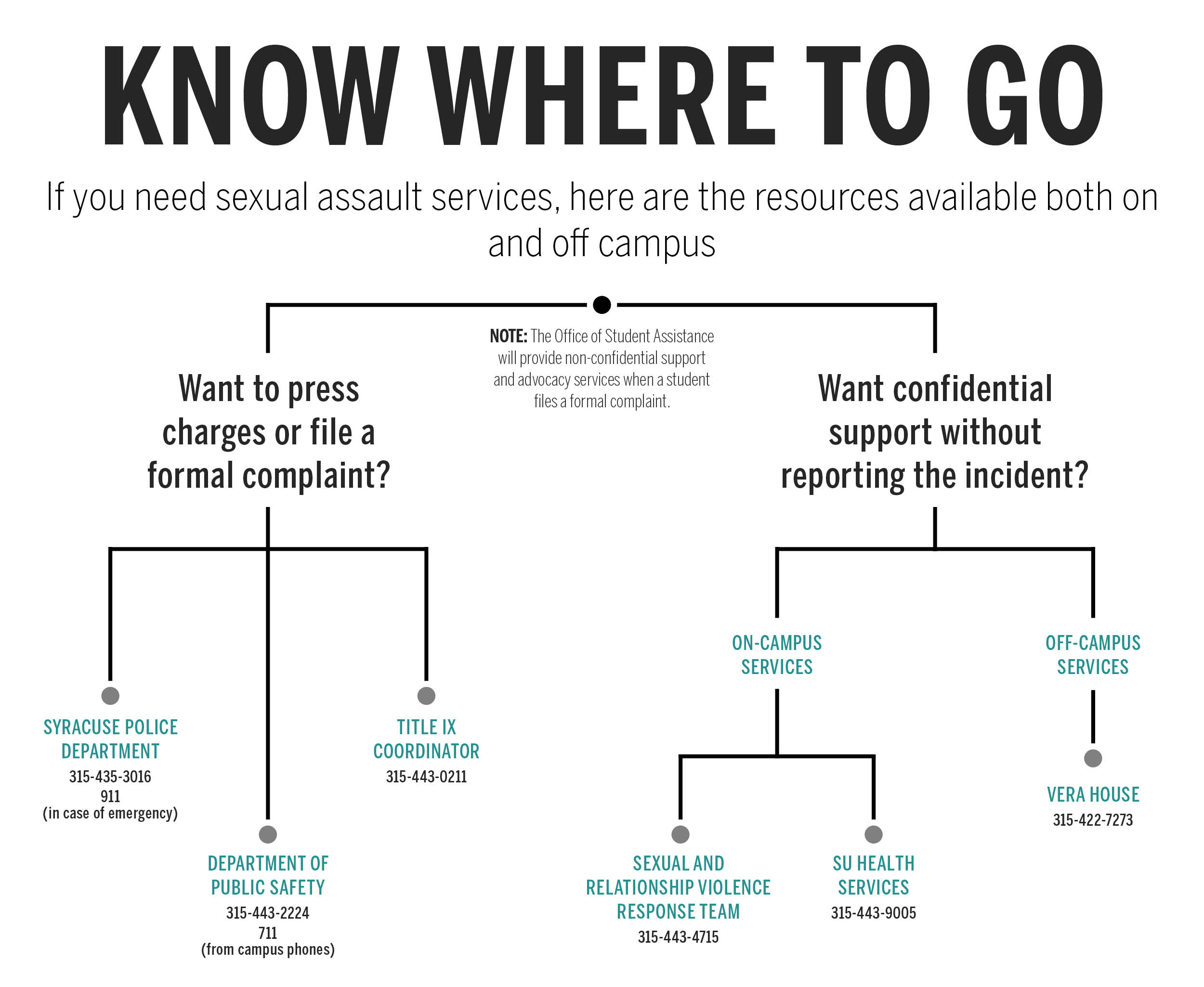 Sexual Assault Where to Go