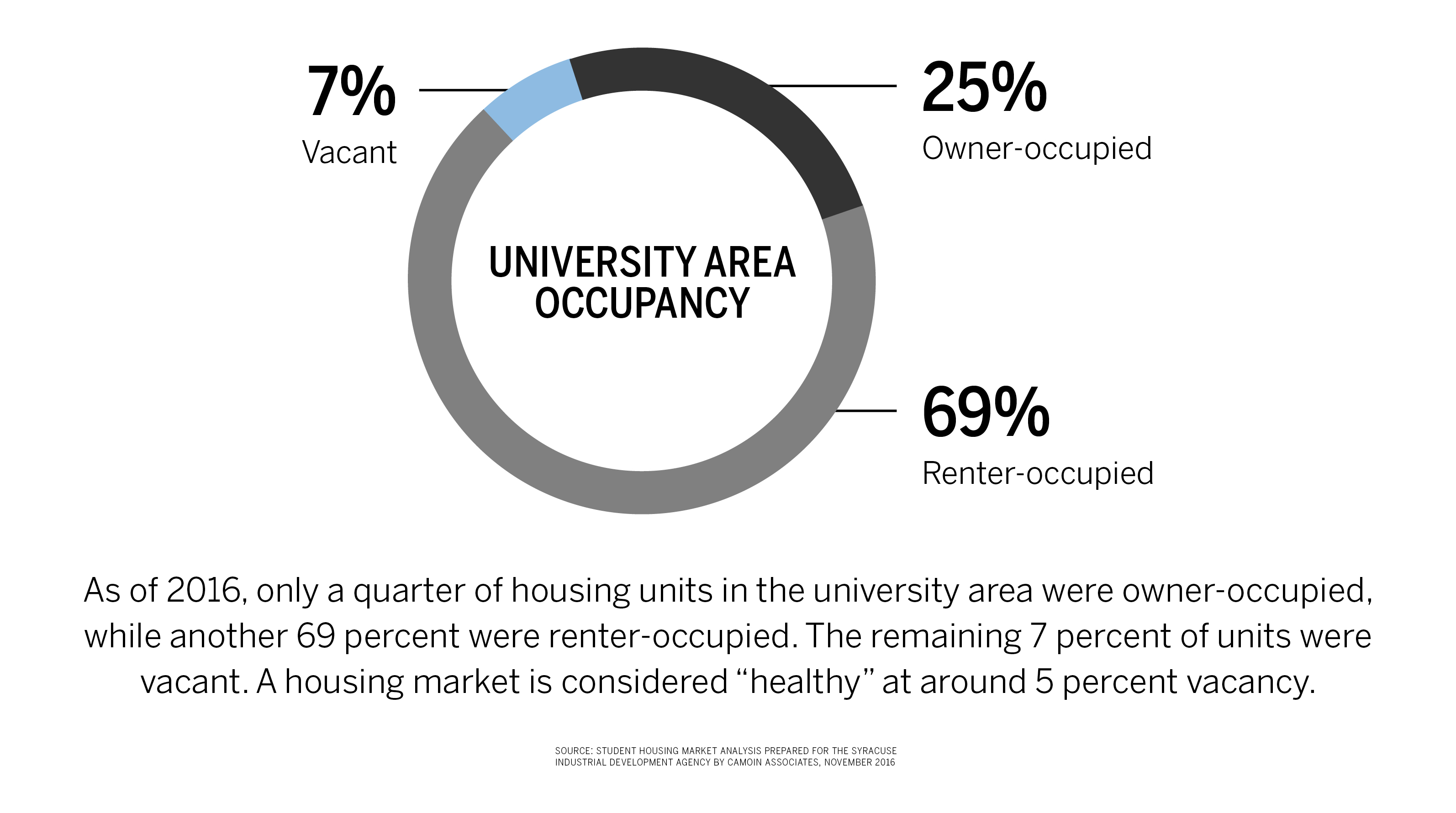 university-occupancy-embedded