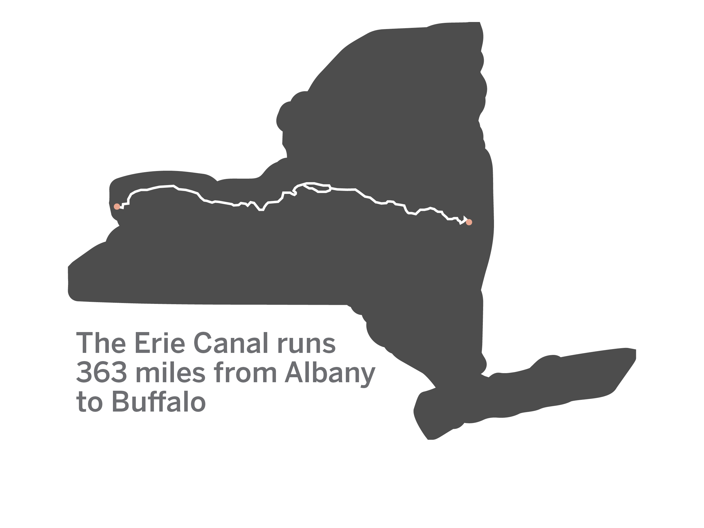 The Erie Canal runs 363 miles from Albany to Buffalo