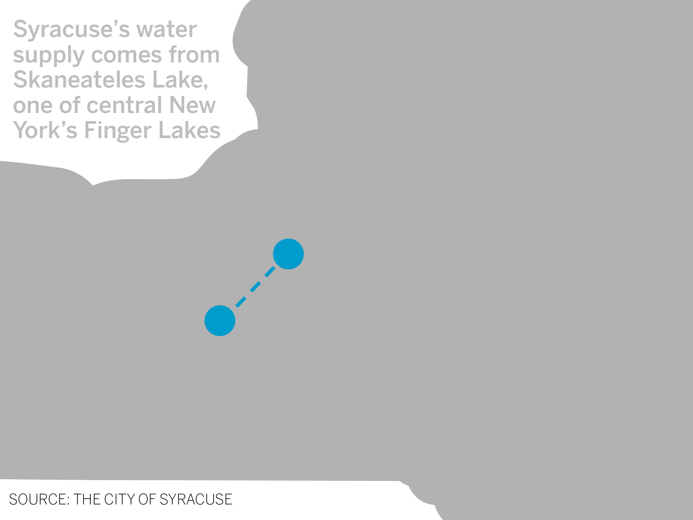 Syracuse's water supply comes from Skaneatles Lake, about 30 minutes from Syracuse.