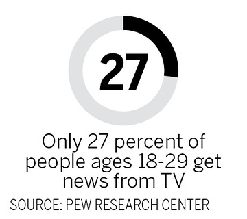Only 27 percent of people ages 18=29 get news from TV.